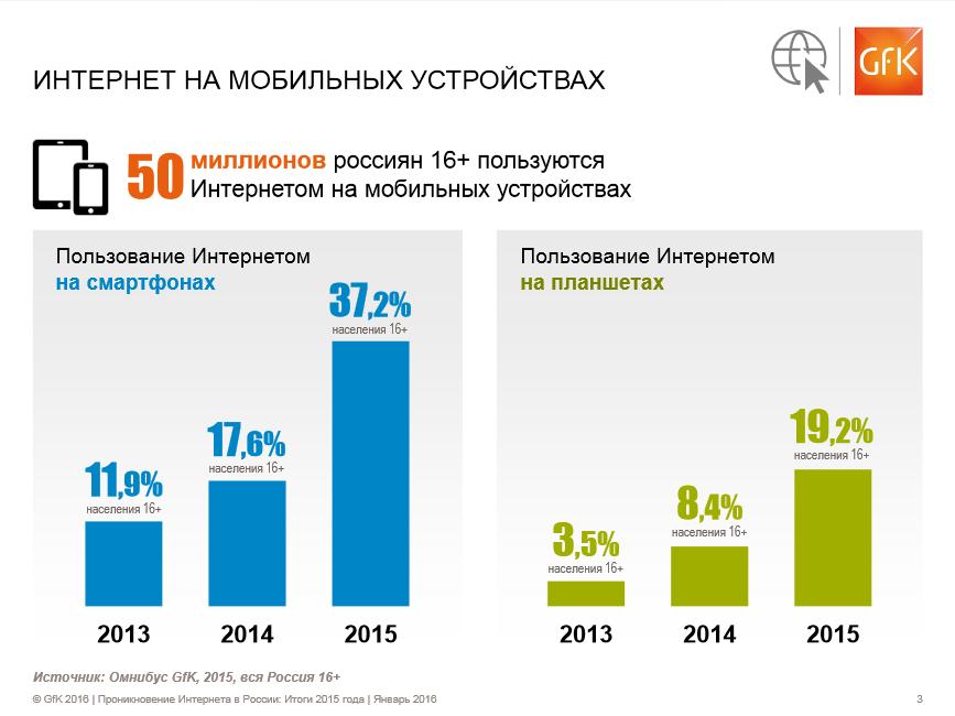 polzovatelej-mobilnogo-interneta-rossii-2015