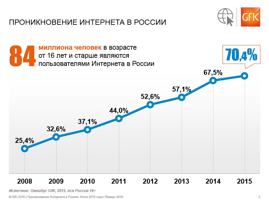 Доля интернет пользователей России 2008-2015 года