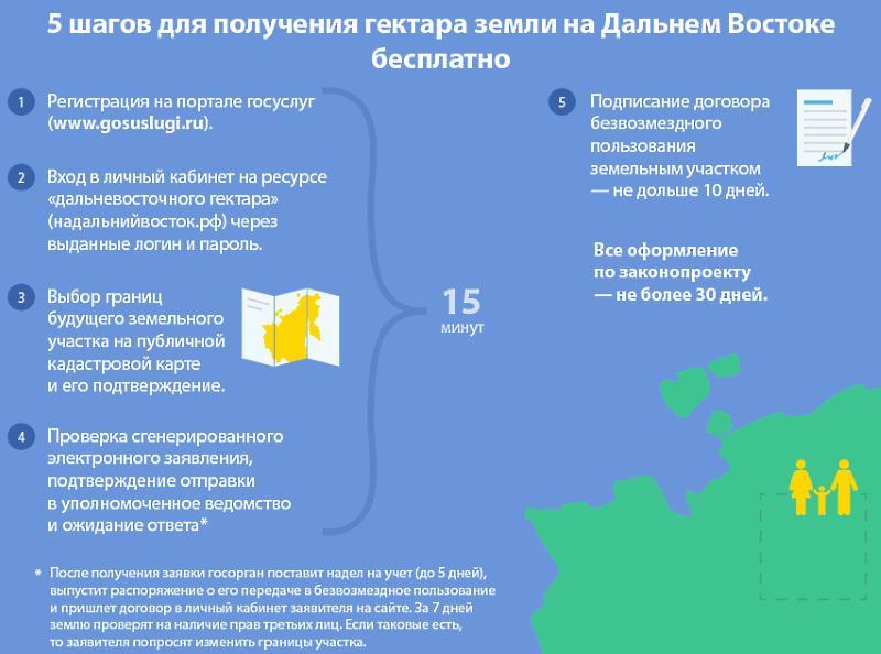 Бесплатное получение земли на Дальнем Востоке - инфографика