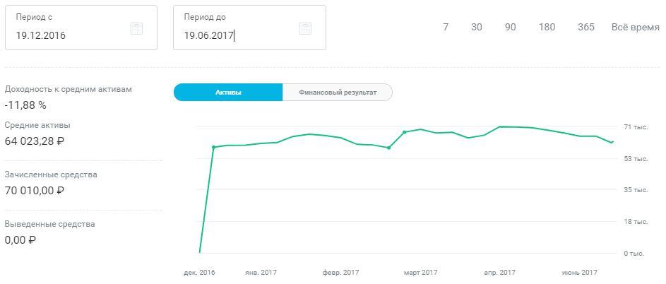 График ИИС 6 месяцев