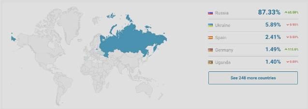 География посетителей пирамиды itbusc.com