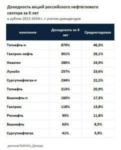 доходность акций нефтегазового сектора России за 6 лет с учетом дивидендов