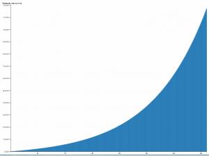 Можно ли накопить на ИИС 120 миллионов?